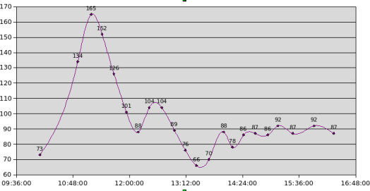 Grafico de sistema realimentado real